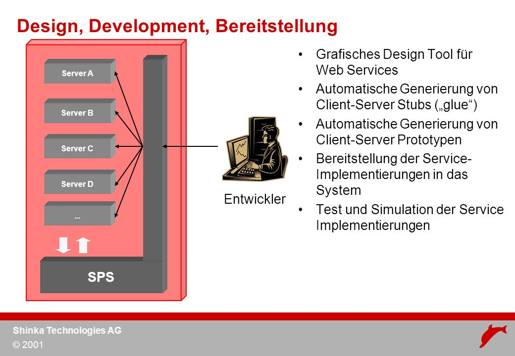 Shinka Technologies AG © 2001 Design, Development, Bereitstellung Server A Server B Server C Server D...