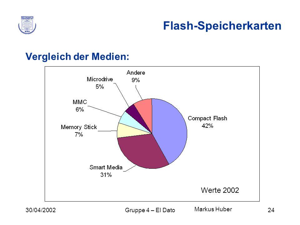 30/04/2002Gruppe 4 – El Dato24 Flash-Speicherkarten Vergleich der Medien: Markus Huber Werte 2002