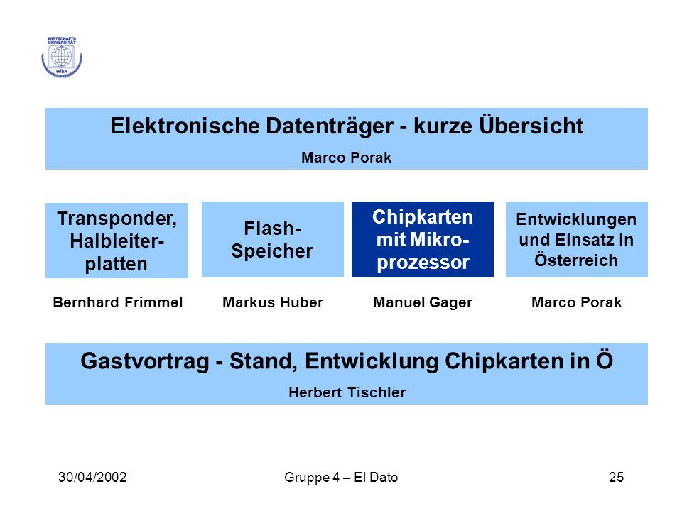 30/04/2002Gruppe 4 – El Dato25 Elektronische Datenträger - kurze Übersicht Marco Porak Gastvortrag - Stand, Entwicklung Chipkarten in Ö Herbert Tischl