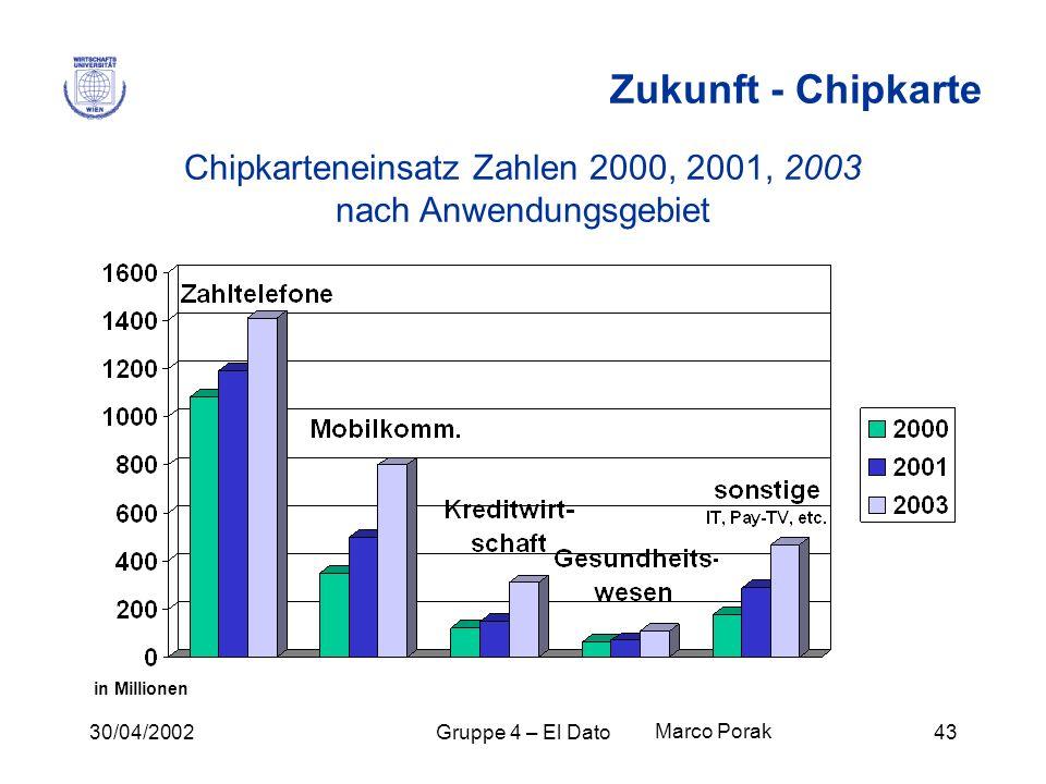 30/04/2002Gruppe 4 – El Dato43 Zukunft - Chipkarte Chipkarteneinsatz Zahlen 2000, 2001, 2003 nach Anwendungsgebiet in Millionen Marco Porak