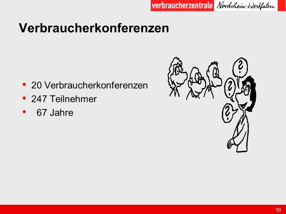10 Verbraucherkonferenzen 20 Verbraucherkonferenzen 247 Teilnehmer 67 Jahre