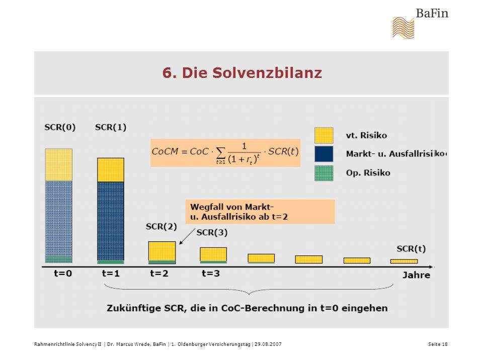 6. Die Solvenzbilanz Rahmenrichtlinie Solvency II | Dr. Marcus Wrede, BaFin | 1. Oldenburger Versicherungstag | 29.08.2007 Seite 18