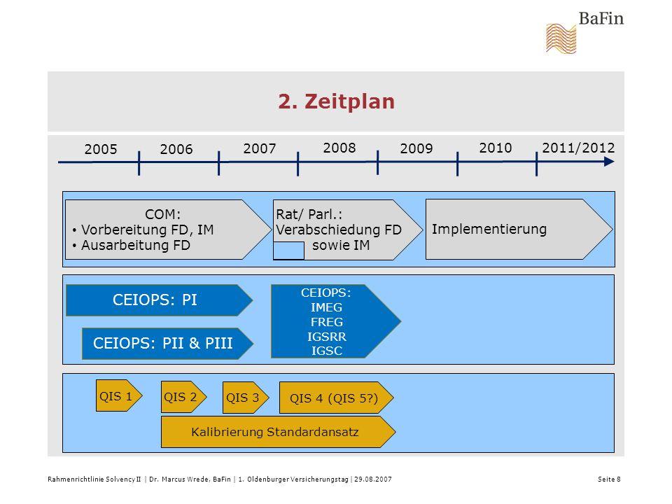 2. Zeitplan Rahmenrichtlinie Solvency II | Dr. Marcus Wrede, BaFin | 1. Oldenburger Versicherungstag | 29.08.2007 Seite 8 2005 2006 2008 2007 2009 201