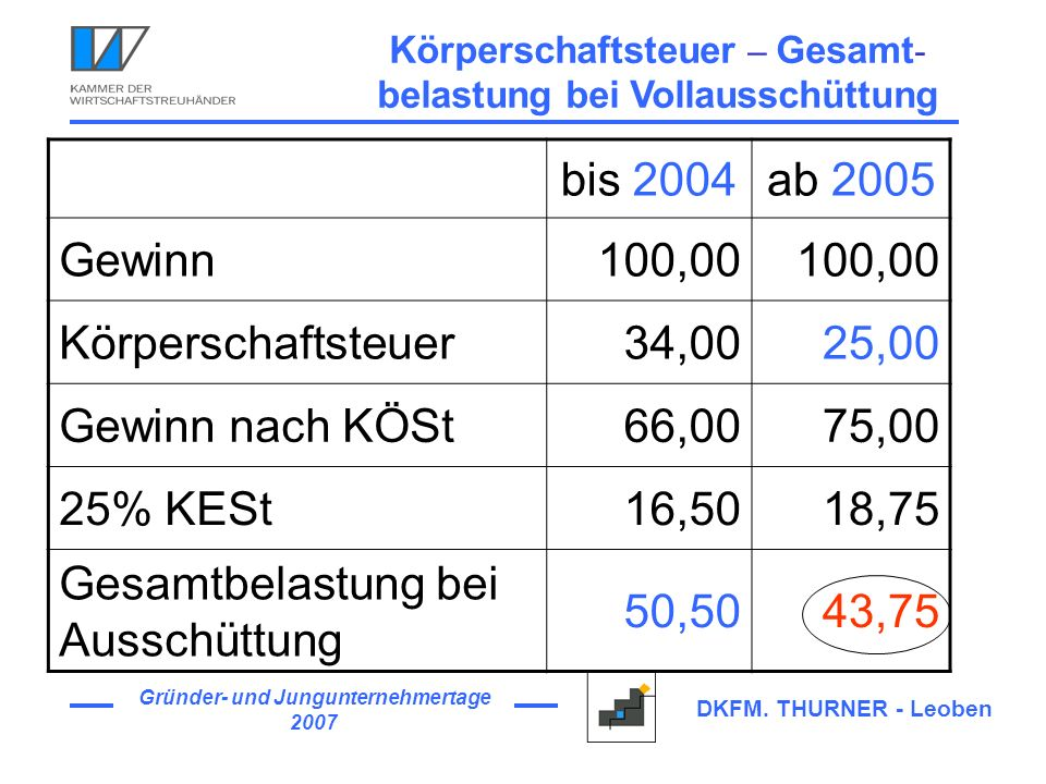Gründer- und Jungunternehmertage 2007 DKFM. THURNER - Leoben Körperschaftsteuer – Gesamt - belastung bei Vollausschüttung bis 2004ab 2005 Gewinn100,00