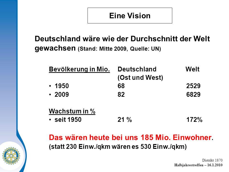 Distrikt 1870 Halbjahrestreffen – 16.1.2010 Eine Vision Bevölkerung in Mio.Deutschland Welt (Ost und West) 195068 2529 2009826829 Wachstum in % seit 195021 %172% Das wären heute bei uns 185 Mio.