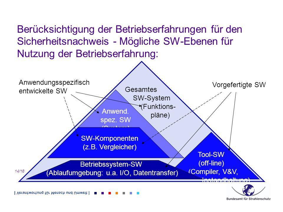 14/18 Berücksichtigung der Betriebserfahrungen für den Sicherheitsnachweis - Mögliche SW-Ebenen für Nutzung der Betriebserfahrung: Gesamtes SW-System