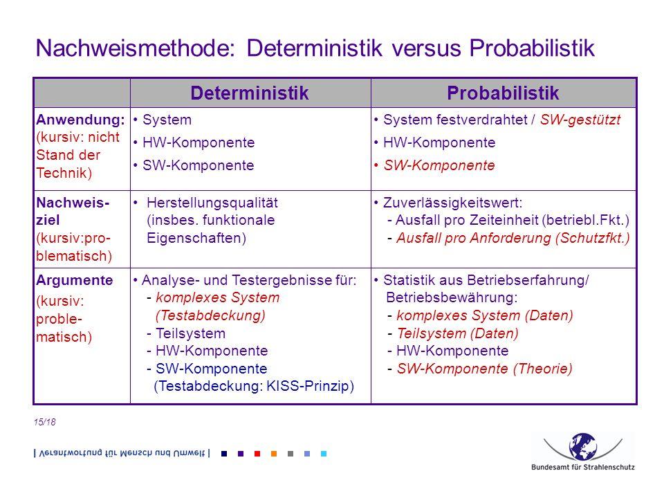 Nachweismethode: Deterministik versus Probabilistik 15/18 Statistik aus Betriebserfahrung/ Betriebsbewährung: - komplexes System (Daten) - Teilsystem