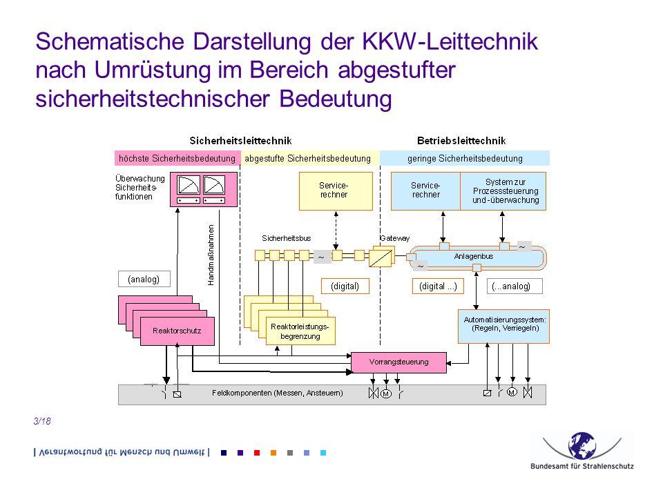 Schematische Darstellung der KKW-Leittechnik nach Umrüstung im Bereich abgestufter sicherheitstechnischer Bedeutung 3/18