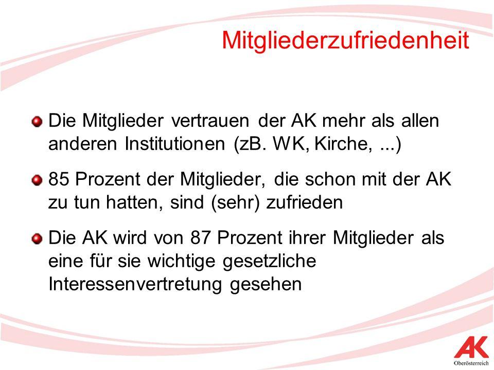 Mitgliederzufriedenheit Die Mitglieder vertrauen der AK mehr als allen anderen Institutionen (zB.