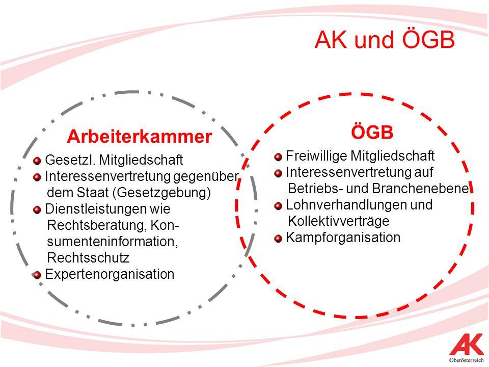 AK und ÖGB ÖGB Freiwillige Mitgliedschaft Interessenvertretung auf Betriebs- und Branchenebene Lohnverhandlungen und Kollektivverträge Kampforganisation Arbeiterkammer Gesetzl.