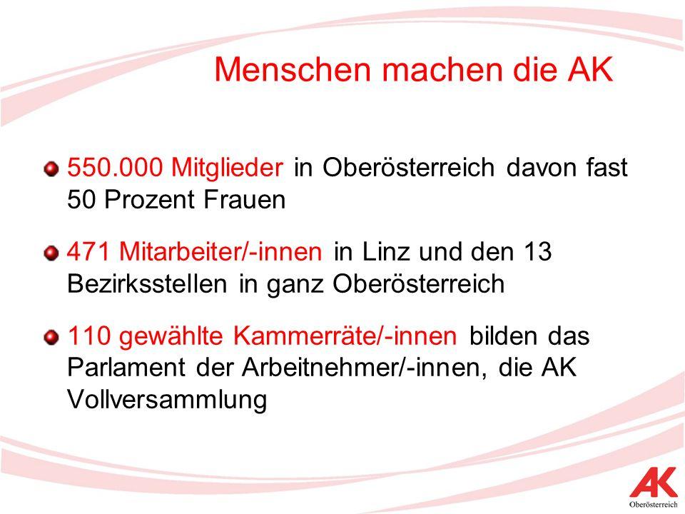 Finanzierung Die AK finanziert sich ausschließlich über einenMitgliedsbeitrag (= die Umlage) Jedes Mitglied zahlt rund fünf Euro monatlich (außer Lehrlinge, Arbeitslose, geringfügig Beschäftigte und Personen in Karenz) Damit werden die beiden Säulen der AK – Interessenvertretung und Dienstleistung – finanziert