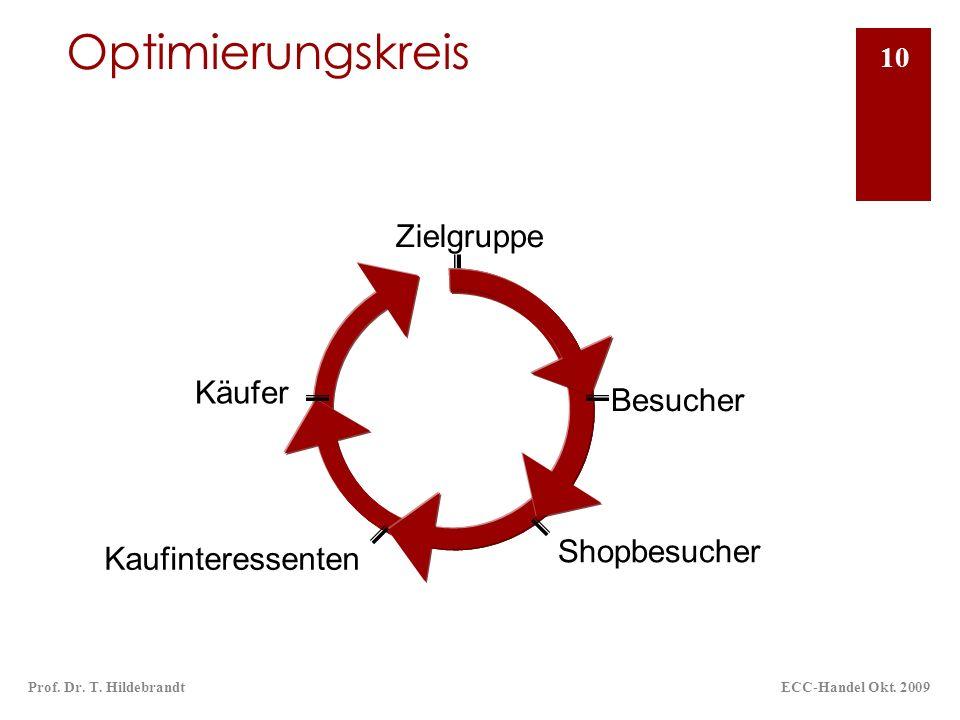 Optimierungskreis ECC-Handel Okt. 2009Prof. Dr. T. Hildebrandt 10 Zielgruppe Shopbesucher Kaufinteressenten Käufer Besucher