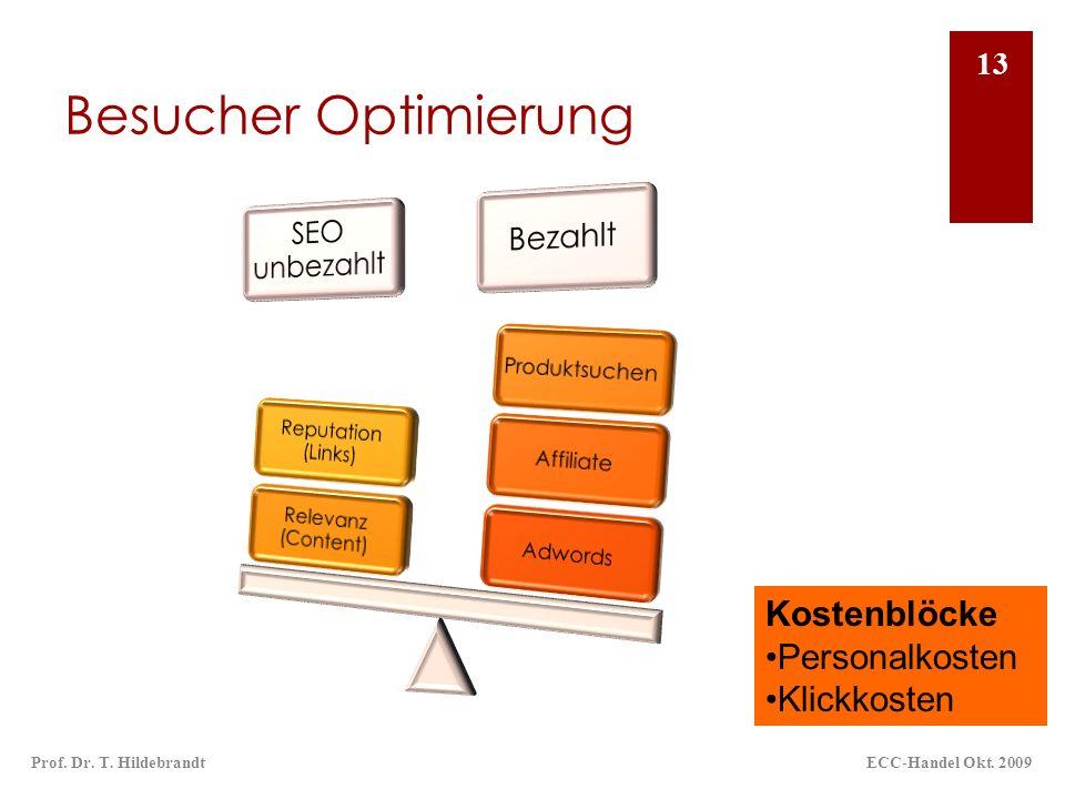 Besucher Optimierung ECC-Handel Okt. 2009Prof. Dr. T. Hildebrandt 13 Kostenblöcke Personalkosten Klickkosten