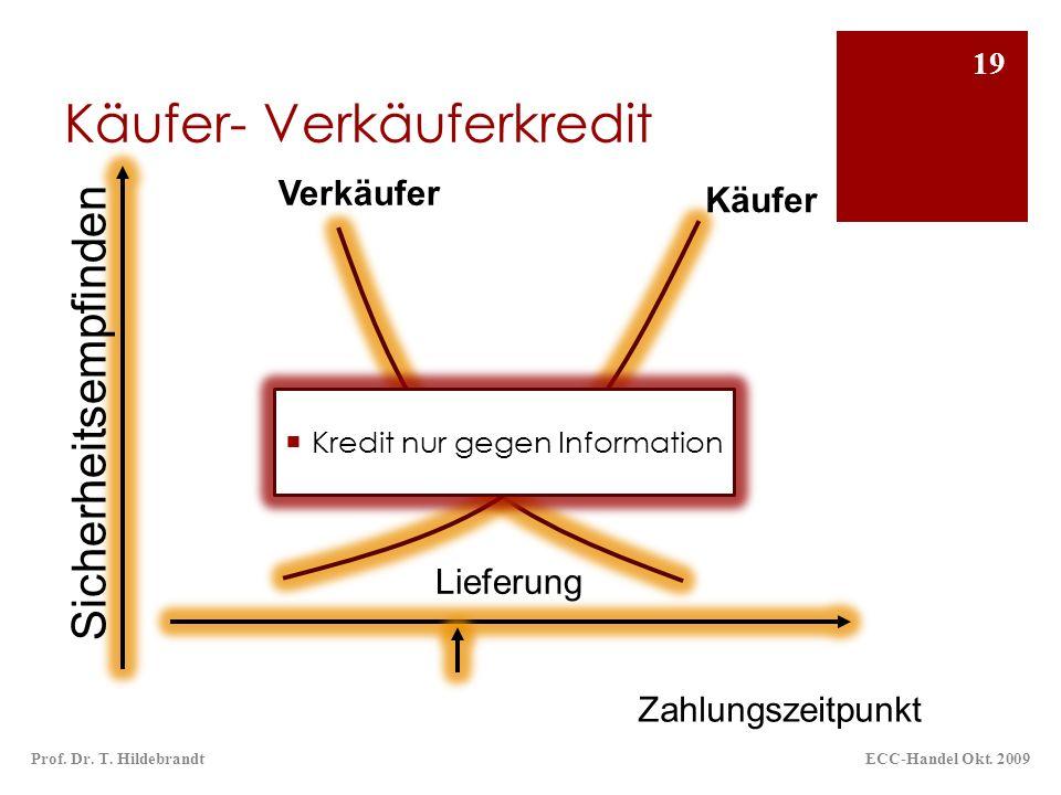 Käufer- Verkäuferkredit ECC-Handel Okt. 2009Prof. Dr. T. Hildebrandt 19 Verkäufer Zahlungszeitpunkt Sicherheitsempfinden Käufer Lieferung Kredit nur g