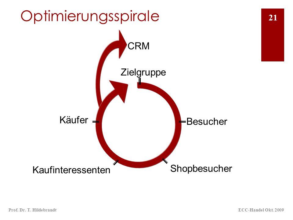 CRM Optimierungsspirale ECC-Handel Okt. 2009Prof. Dr. T. Hildebrandt 21 Zielgruppe Shopbesucher Kaufinteressenten Käufer Besucher