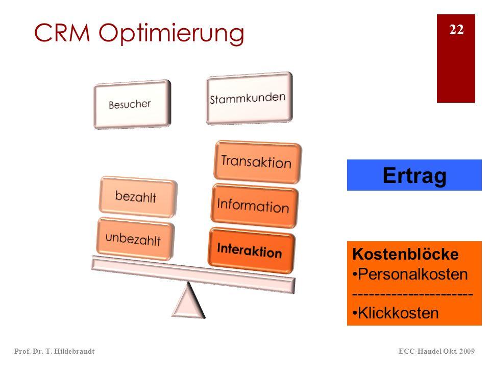CRM Optimierung ECC-Handel Okt. 2009Prof. Dr. T. Hildebrandt 22 Ertrag Kostenblöcke Personalkosten ---------------------- Klickkosten