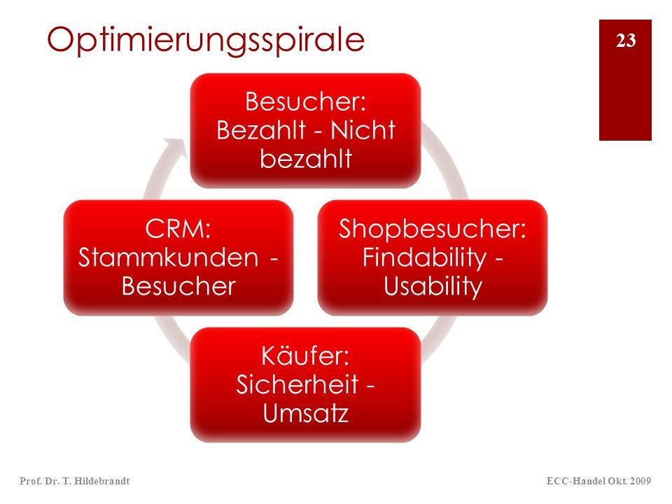 Optimierungsspirale ECC-Handel Okt. 2009Prof. Dr. T. Hildebrandt 23 Besucher: Bezahlt - Nicht bezahlt Shopbesucher: Findability - Usability Käufer: Si