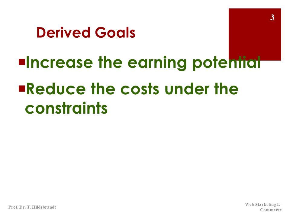 Zusammenfassung: Simulation Ertrag = Gewinn + Kosten