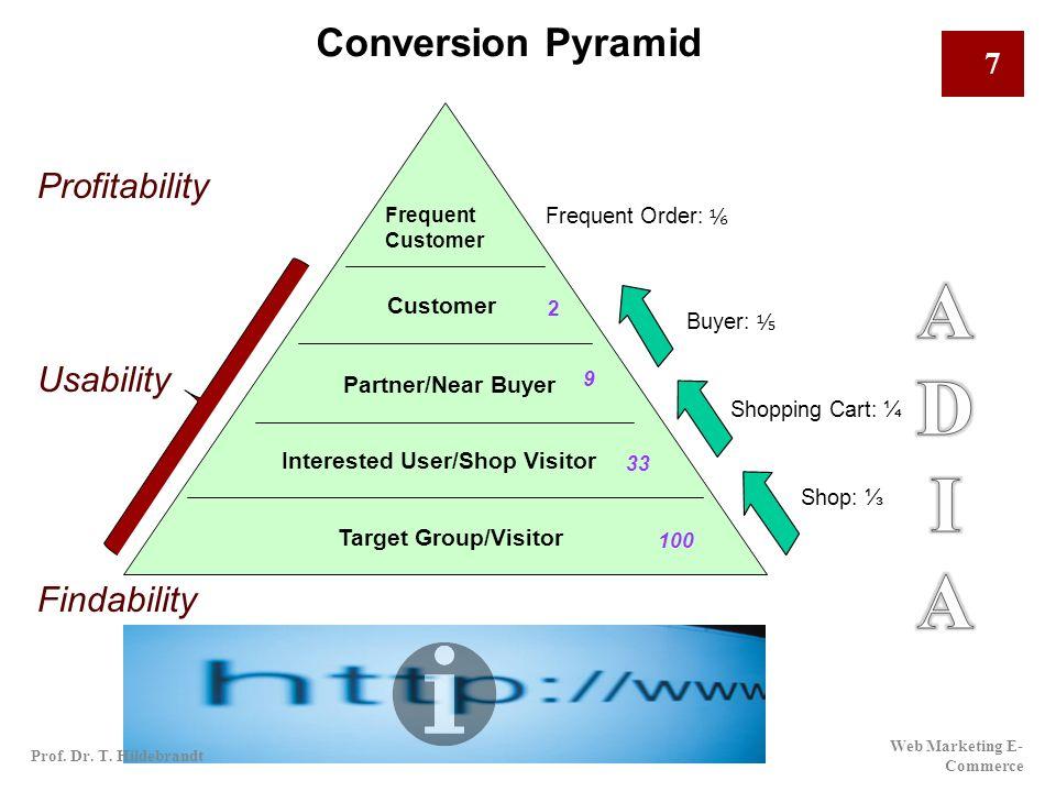 Marketing - Pyramid CRM Sales Marketing Community Marketing Internet Marketing (SEO/SEM) After Sales Usability Segment Visitors Findability Web Marketing E- Commerce 8 Prof.