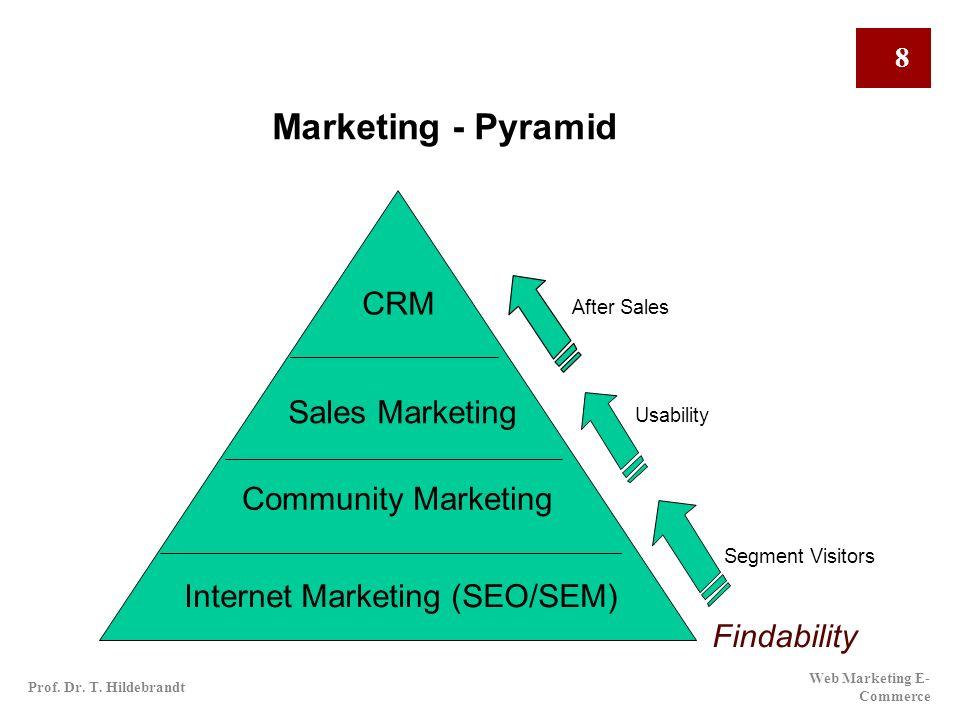 Marketing - Pyramid CRM Sales Marketing Community Marketing Internet Marketing (SEO/SEM) After Sales Usability Segment Visitors Findability Web Market