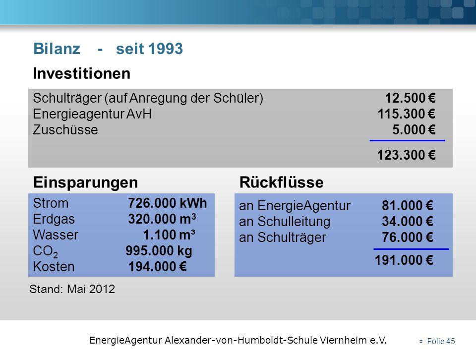 EnergieAgentur Alexander-von-Humboldt-Schule Viernheim e.V. Folie 45 Bilanz - seit 1993 an EnergieAgentur 81.000 an Schulleitung34.000 an Schulträger7