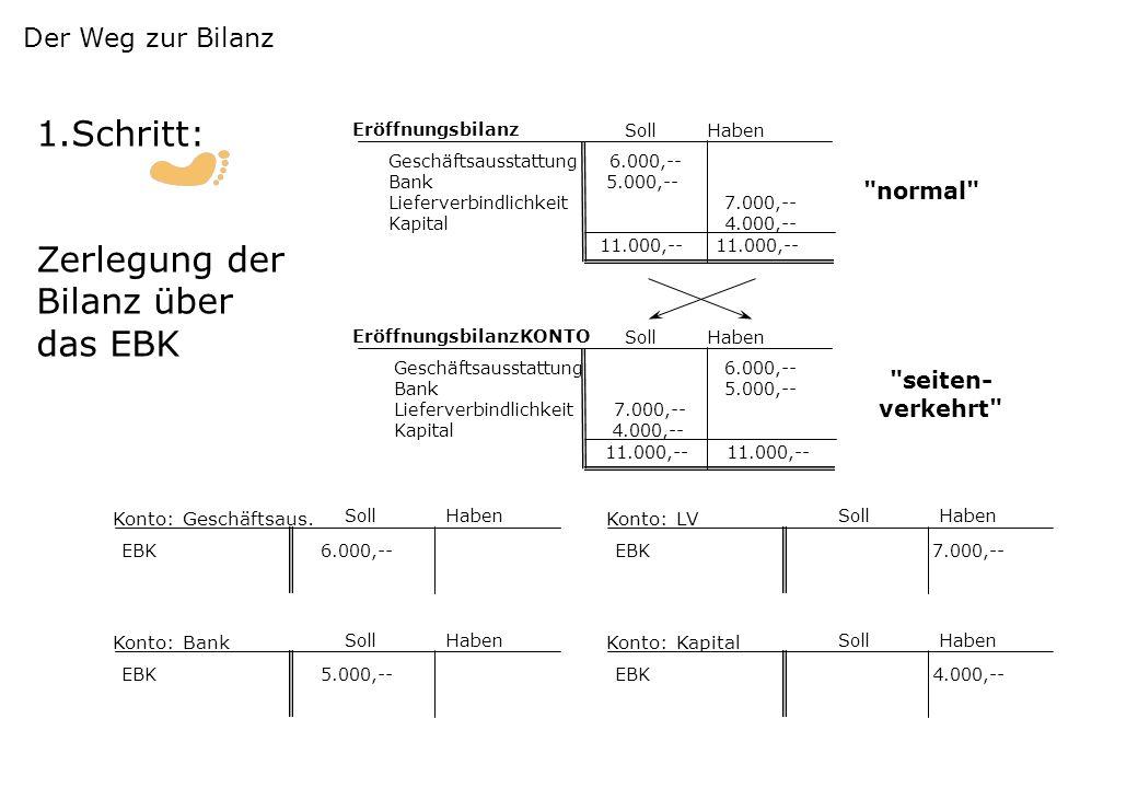 4 Schritte: 1.Zerlegung der Bilanz – jede Position erhält ein eigenes Konto 2.Aufstellung der Buchungssätze 3.Eintragung der Buchungssätze in die Kont