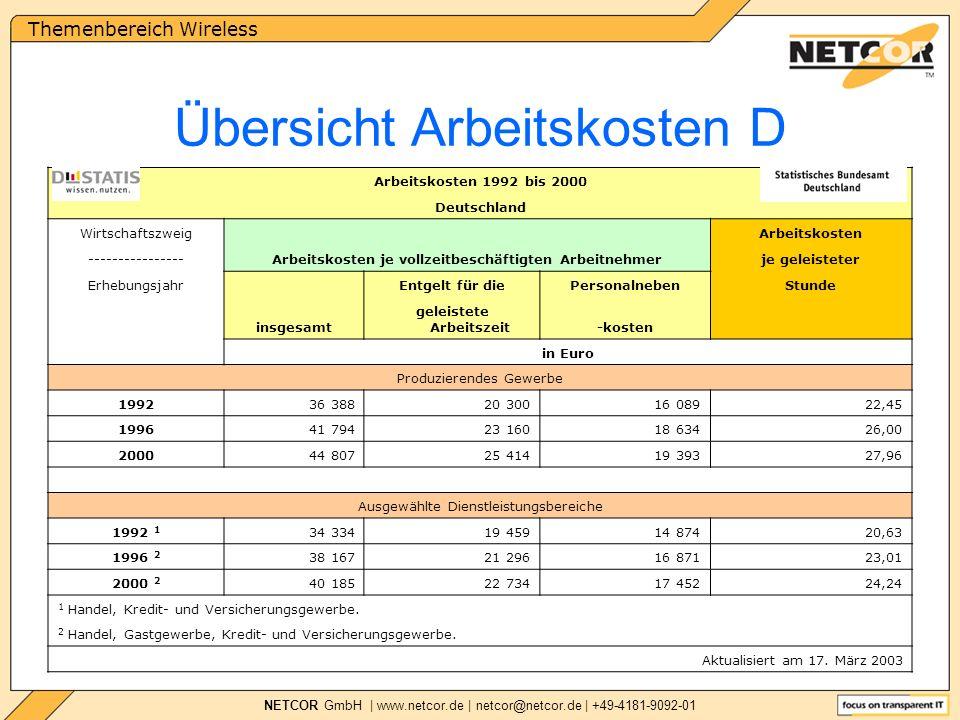 Themenbereich Wireless NETCOR GmbH | www.netcor.de | netcor@netcor.de | +49-4181-9092-01 Arbeitskosten 1992 bis 2000 Deutschland Wirtschaftszweig Arbeitskosten je vollzeitbeschäftigten Arbeitnehmer Arbeitskosten ----------------je geleisteter Erhebungsjahr insgesamt Entgelt für diePersonalnebenStunde geleistete Arbeitszeit-kosten in Euro Produzierendes Gewerbe 199236 38820 30016 08922,45 199641 79423 16018 63426,00 200044 80725 41419 39327,96 Ausgewählte Dienstleistungsbereiche 1992 1 34 33419 45914 87420,63 1996 2 38 16721 29616 87123,01 2000 2 40 18522 73417 45224,24 1 Handel, Kredit- und Versicherungsgewerbe.