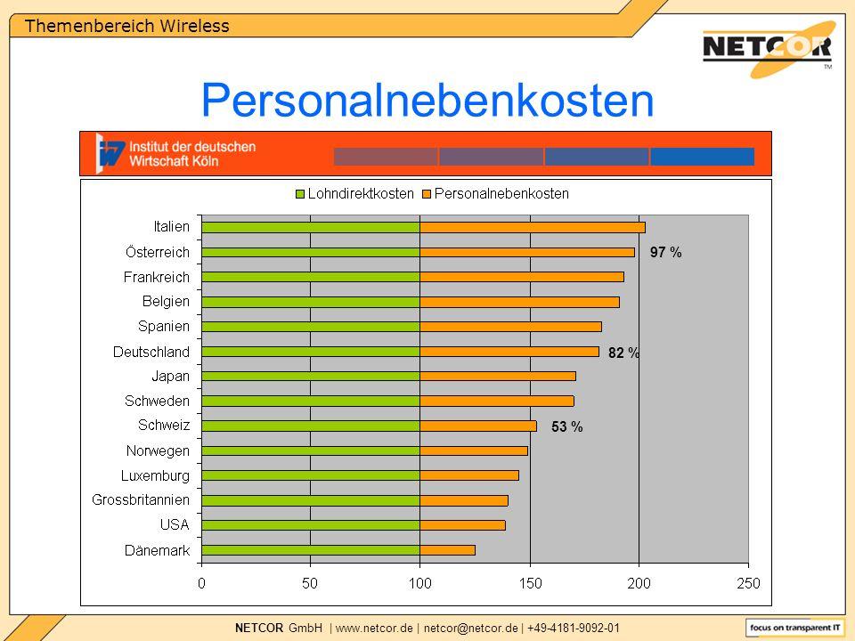 Themenbereich Wireless NETCOR GmbH | www.netcor.de | netcor@netcor.de | +49-4181-9092-01 53 % 82 % 97 % Personalnebenkosten