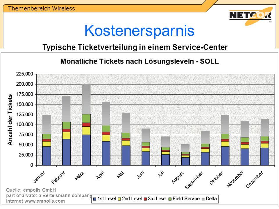 Themenbereich Wireless NETCOR GmbH | www.netcor.de | netcor@netcor.de | +49-4181-9092-01 Kostenersparnis Quelle: empolis GmbH part of arvato: a Bertelsmann company Internet www.empolis.com Typische Ticketverteilung in einem Service-Center