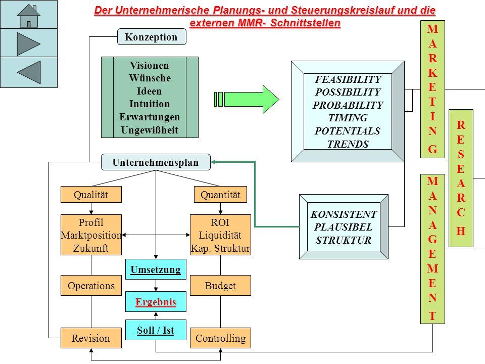 Der Unternehmerische Planungs- und Steuerungskreislauf und die externen MMR- Schnittstellen Konzeption Visionen Wünsche Ideen Intuition Erwartungen Un
