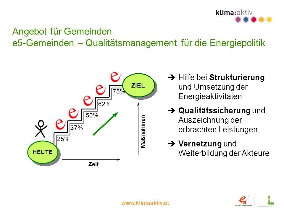 www.klimaaktiv.at Angebot für Gemeinden e5-Gemeinden – Qualitätsmanagement für die Energiepolitik HEUTE ZIEL Maßnahmen Zeit 25%37%50% 62% 75% Hilfe be