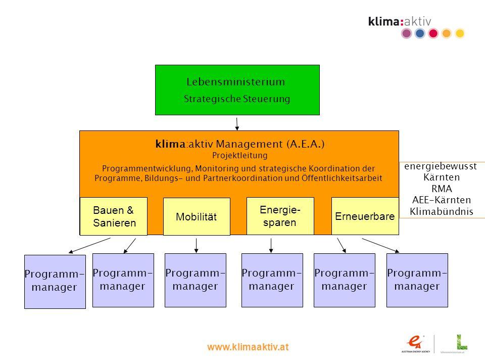 www.klimaaktiv.at Programm- manager Programm- manager Programm- manager Programm- manager Programm- manager klima:aktiv Management (A.E.A.) Projektlei