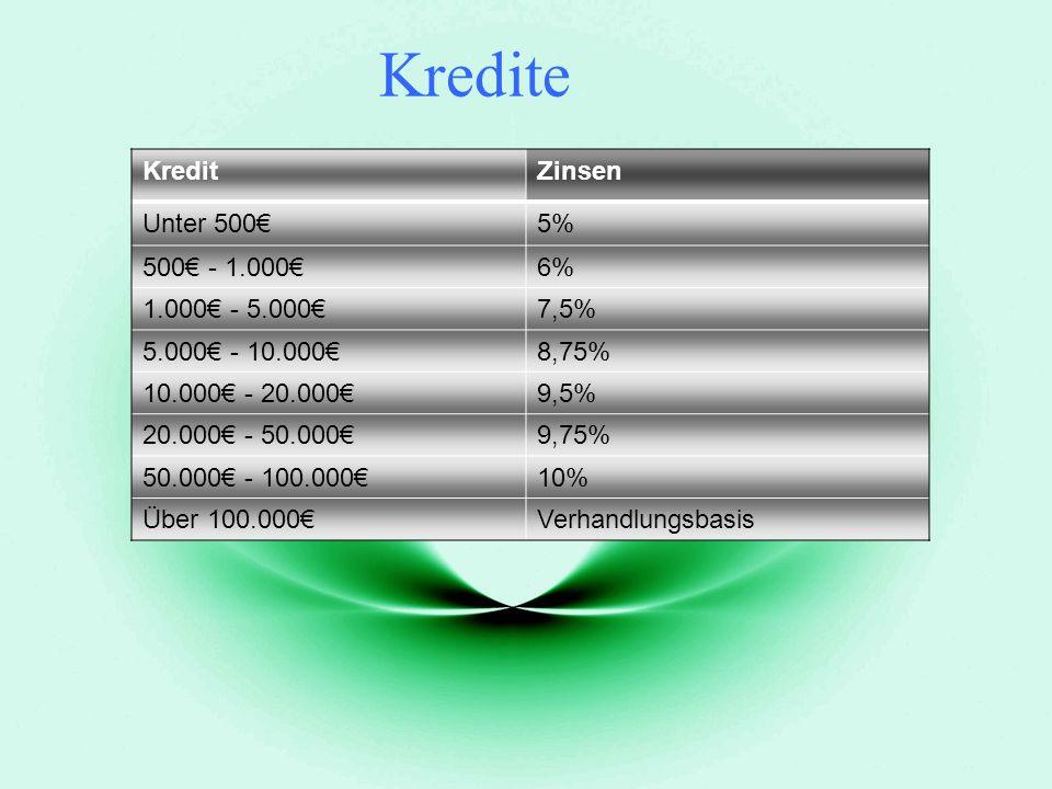 Kredite KreditZinsen Unter 5005% 500 - 1.0006% 1.000 - 5.0007,5% 5.000 - 10.0008,75% 10.000 - 20.0009,5% 20.000 - 50.0009,75% 50.000 - 100.00010% Über 100.000Verhandlungsbasis