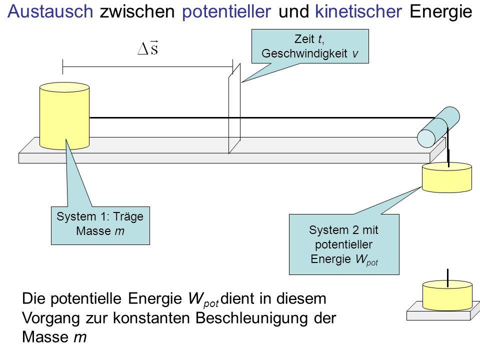 Austausch zwischen potentieller und kinetischer Energie System 1: Träge Masse m System 2 mit potentieller Energie W pot Zeit t, Geschwindigkeit v Die