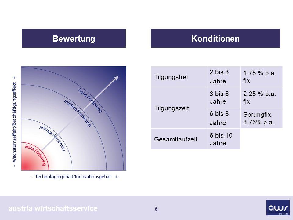 austria wirtschaftsservice 6 Tilgungsfrei 2 bis 3 Jahre 1,75 % p.a.