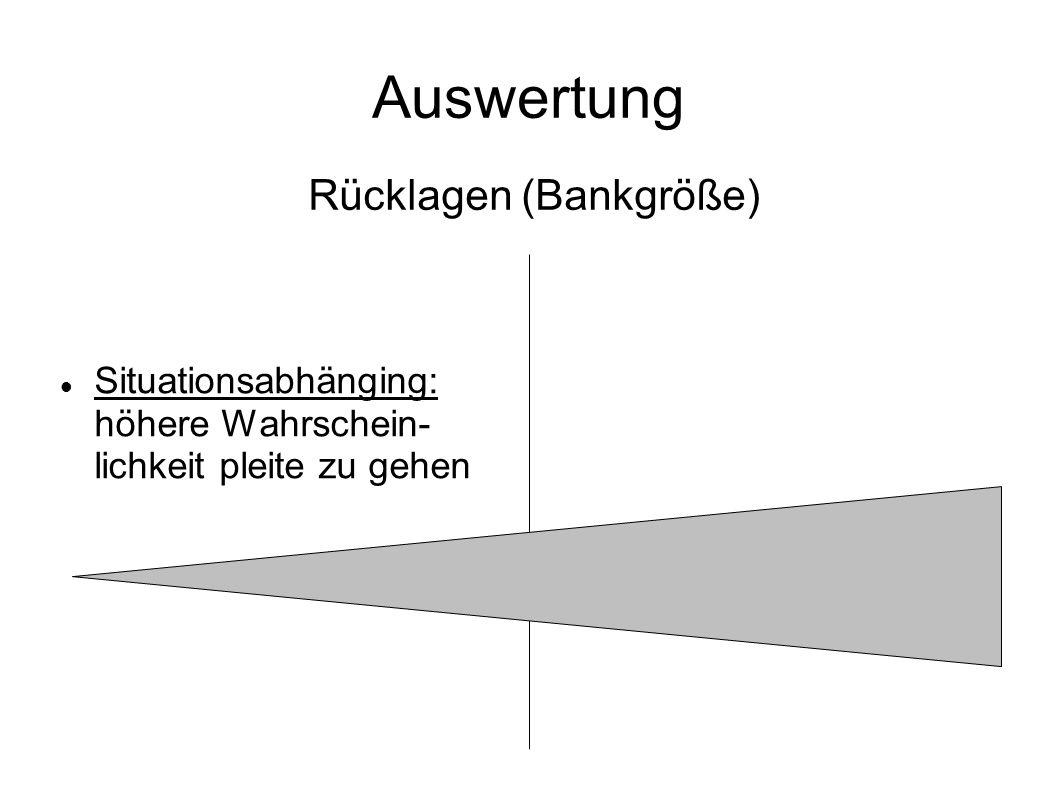 Auswertung Situationsabhänging: höhere Wahrschein- lichkeit pleite zu gehen Rücklagen (Bankgröße)