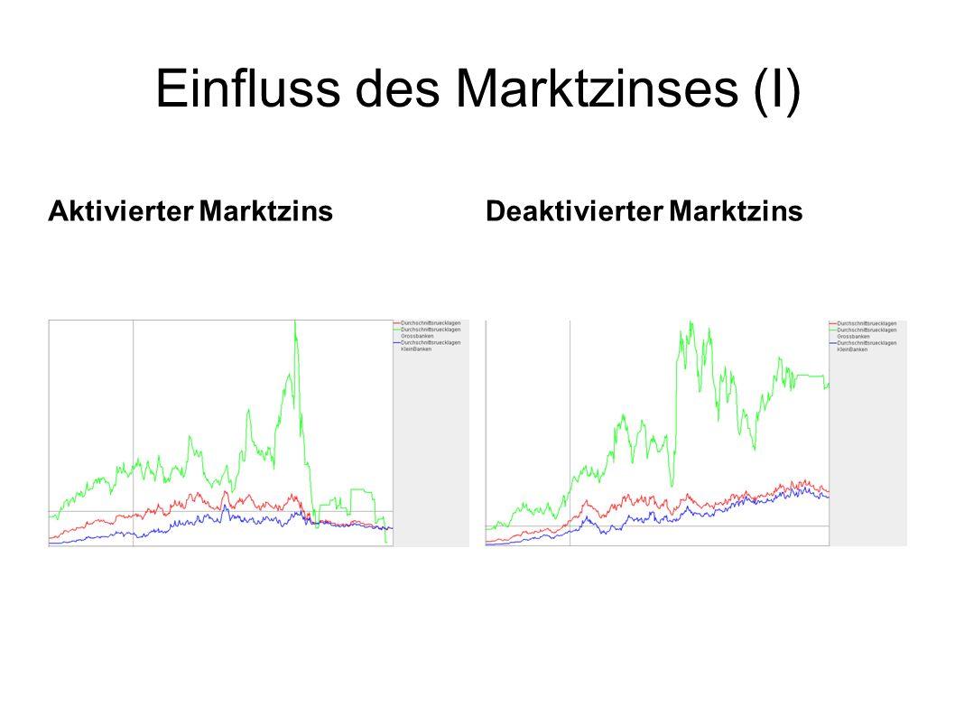d Einfluss des Marktzinses (I) Aktivierter MarktzinsDeaktivierter Marktzins