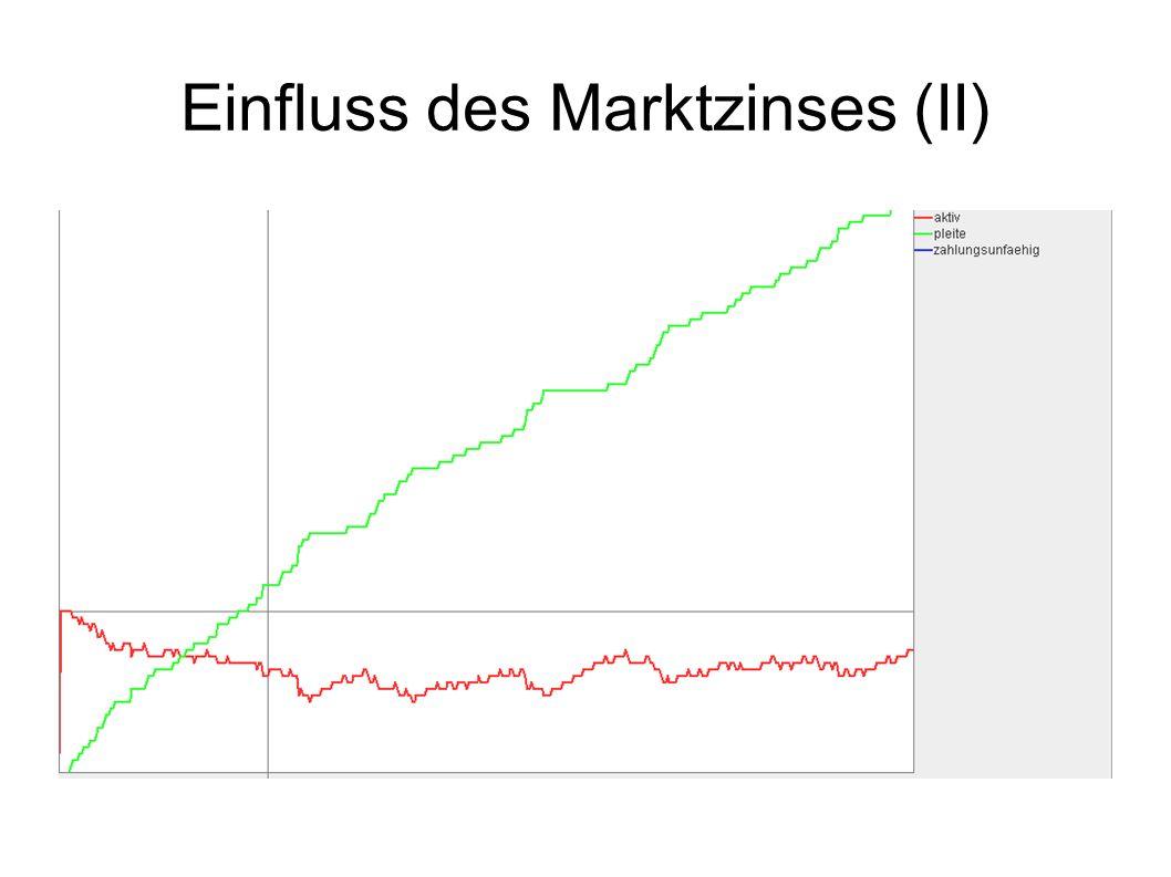 Einfluss des Marktzinses (II)