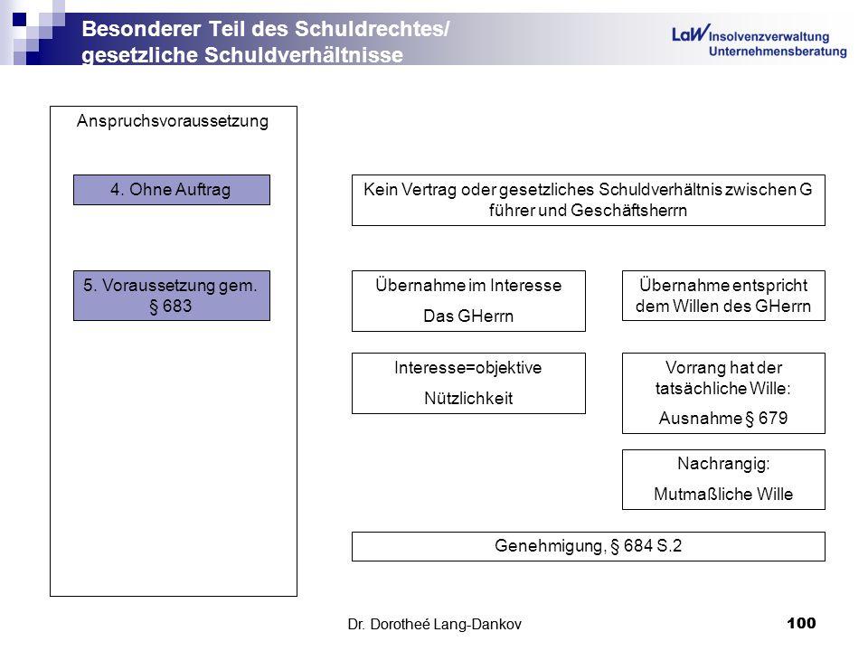 Dr. Dorotheé Lang-Dankov100 Besonderer Teil des Schuldrechtes/ gesetzliche Schuldverhältnisse Dr. Dorotheé Lang-Dankov 100 Anspruchsvoraussetzung 4. O