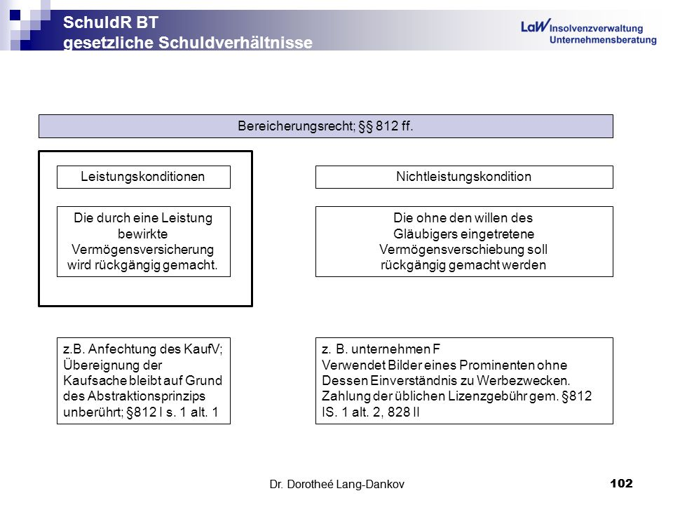 Dr. Dorotheé Lang-Dankov102 SchuldR BT gesetzliche Schuldverhältnisse Dr. Dorotheé Lang-Dankov 102 Bereicherungsrecht; §§ 812 ff. Die ohne den willen
