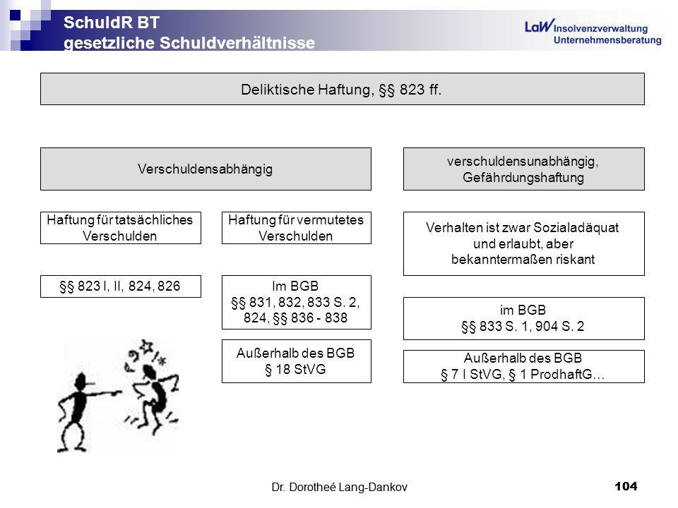 Dr. Dorotheé Lang-Dankov104 SchuldR BT gesetzliche Schuldverhältnisse Dr. Dorotheé Lang-Dankov 104 Deliktische Haftung, §§ 823 ff. Verschuldensabhängi