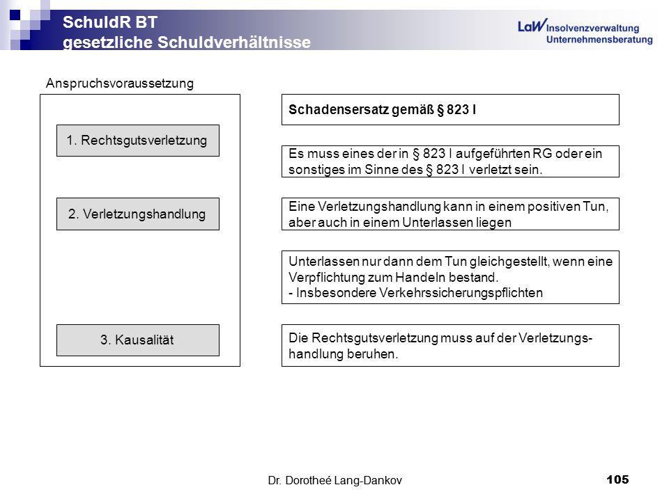 Dr. Dorotheé Lang-Dankov105 SchuldR BT gesetzliche Schuldverhältnisse Dr. Dorotheé Lang-Dankov 105 Anspruchsvoraussetzung Schadensersatz gemäß § 823 I