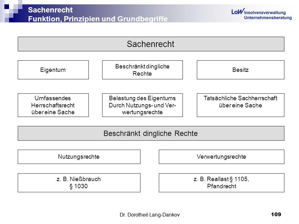 Dr. Dorotheé Lang-Dankov109 Sachenrecht Funktion, Prinzipien und Grundbegriffe Dr. Dorotheé Lang-Dankov 109 Sachenrecht Eigentum Beschränkt dingliche