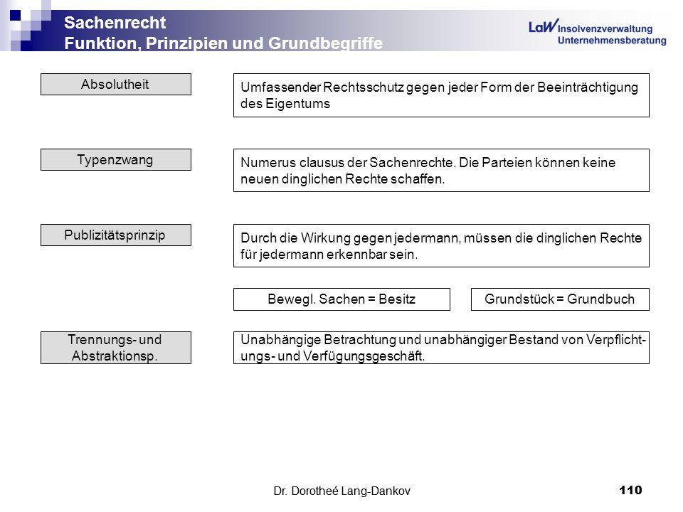 Dr. Dorotheé Lang-Dankov110 Sachenrecht Funktion, Prinzipien und Grundbegriffe Dr. Dorotheé Lang-Dankov 110 Absolutheit Umfassender Rechtsschutz gegen