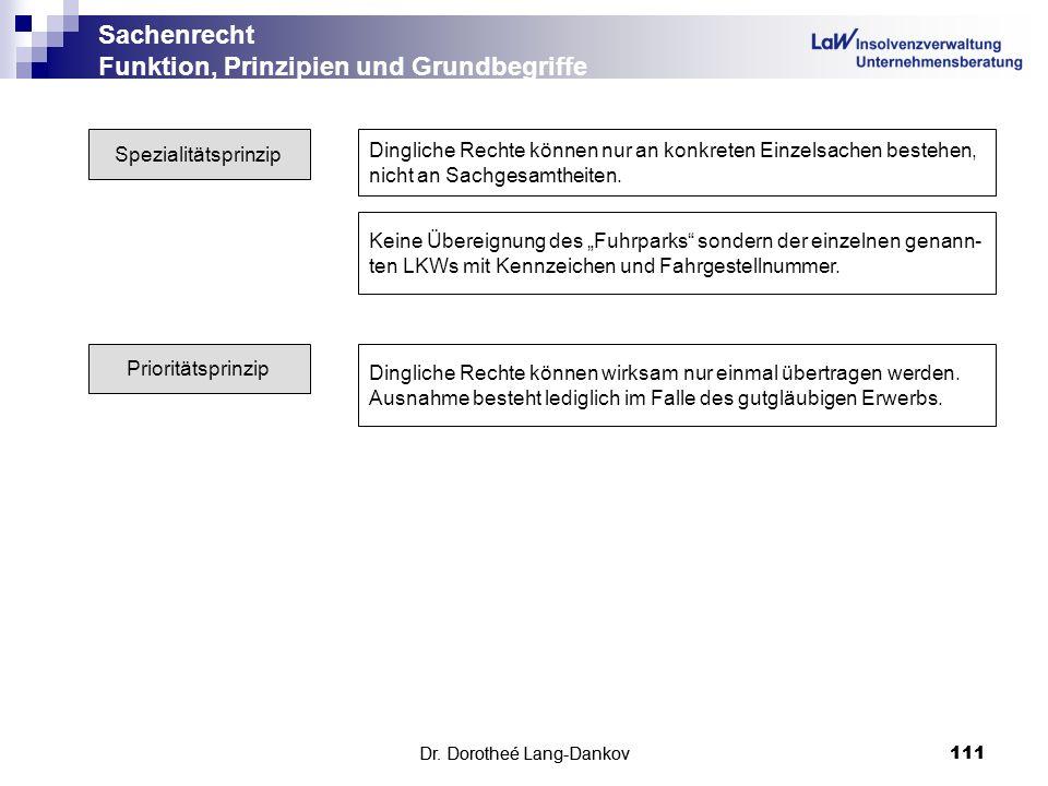 Dr. Dorotheé Lang-Dankov111 Sachenrecht Funktion, Prinzipien und Grundbegriffe Dr. Dorotheé Lang-Dankov 111 Spezialitätsprinzip Dingliche Rechte könne