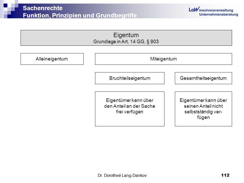 Dr. Dorotheé Lang-Dankov112 Sachenrechte Funktion, Prinzipien und Grundbegriffe Dr. Dorotheé Lang-Dankov 112 Eigentum Grundlage in Art, 14 GG, § 903 A