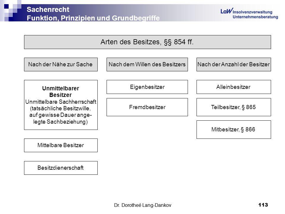 Dr. Dorotheé Lang-Dankov113 Sachenrecht Funktion, Prinzipien und Grundbegriffe Dr. Dorotheé Lang-Dankov 113 Arten des Besitzes, §§ 854 ff. Nach der Nä