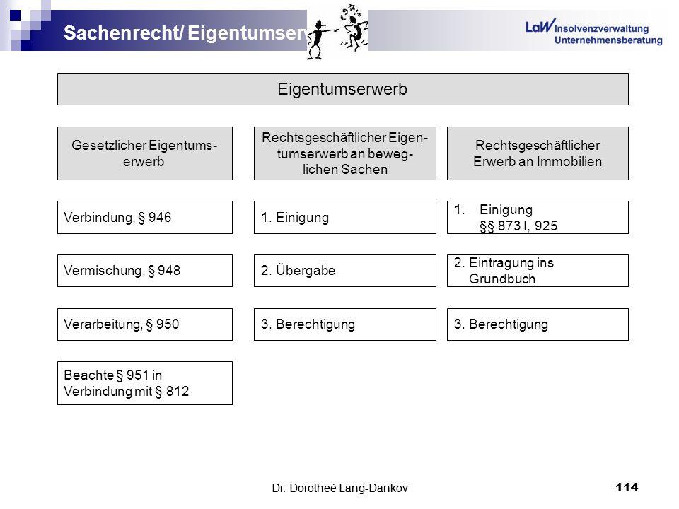Dr. Dorotheé Lang-Dankov114 Sachenrecht/ Eigentumserwerb Dr. Dorotheé Lang-Dankov 114 Eigentumserwerb Gesetzlicher Eigentums- erwerb Rechtsgeschäftlic