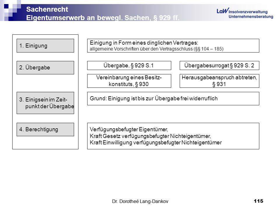 Dr. Dorotheé Lang-Dankov115 Sachenrecht Eigentumserwerb an bewegl. Sachen, § 929 ff. Dr. Dorotheé Lang-Dankov 115 1. Einigung Einigung in Form eines d