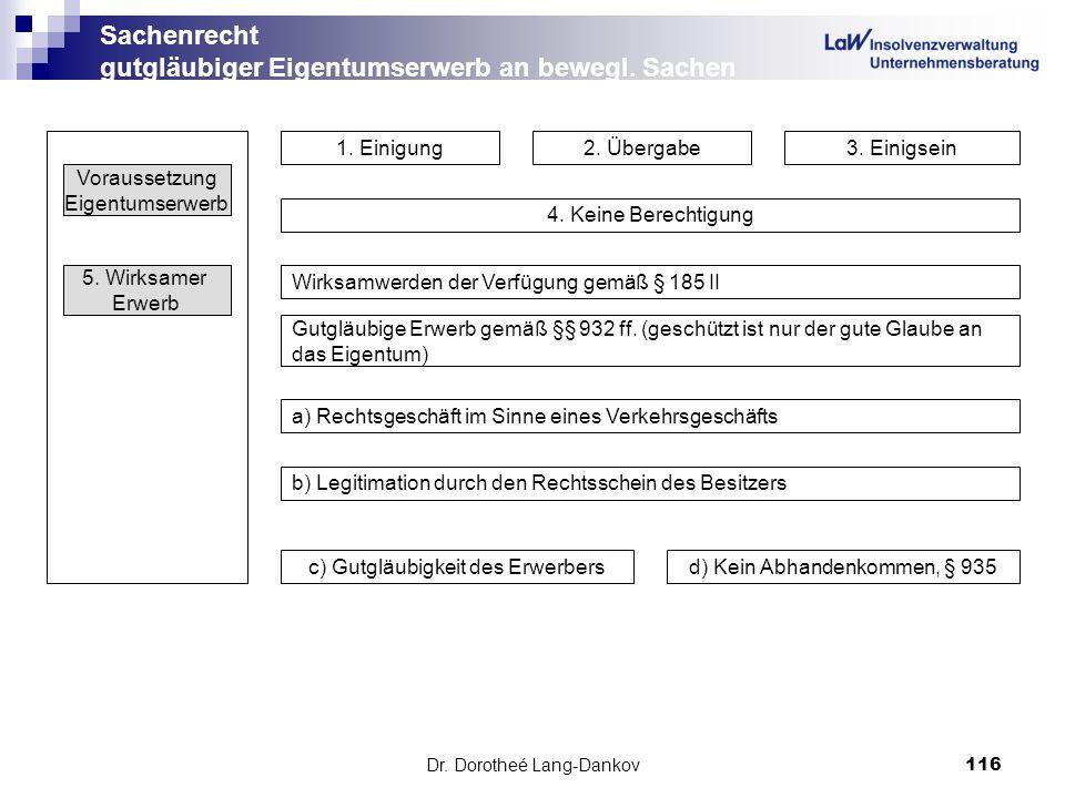 Dr. Dorotheé Lang-Dankov116 Sachenrecht gutgläubiger Eigentumserwerb an bewegl. Sachen Voraussetzung Eigentumserwerb 1. Einigung2. Übergabe3. Einigsei